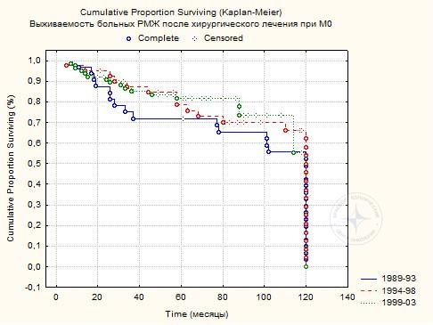 Диаграмма 2. Пяти и 10-летняя выживаемость 153 больных РМЖ после хирургического лечения (р>0,05).