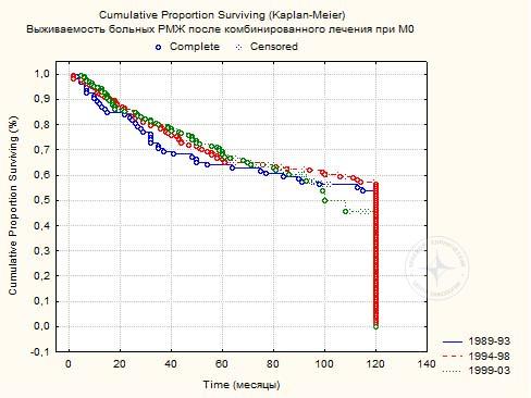 Диаграмма 3. Пяти- и 10-летняя выживаемость 442 больных РМЖ после комбинированного лечения (р>0,05).
