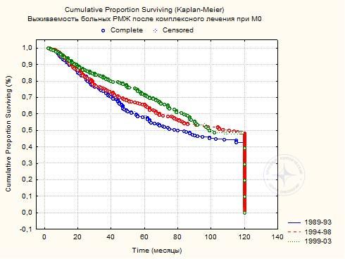 Диаграмма 4. Пяти- и 10-летняя выживаемость 935 больных РМЖ                         после комплексного лечения (между 1 и 2 р=0,18; 1 и 3 р=0,002; 2 и 3 р=0,11)
