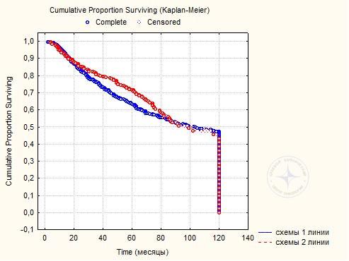 Диаграмма 5. 10-летняя выживаемость 935 больных РМЖ  после комплексного лечения в зависимости от схем ПХТ.