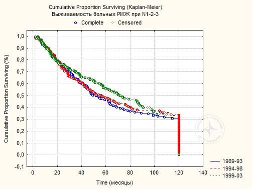 Диаграмма 8. Пяти- и 10-летняя выживаемость 660 больных РМЖ при N1-3М0.