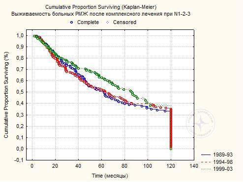 Диаграмма 9. Пяти и 10-летняя выживаемость 535 больной РМЖ при N1-3М0 после комплексного лечения.