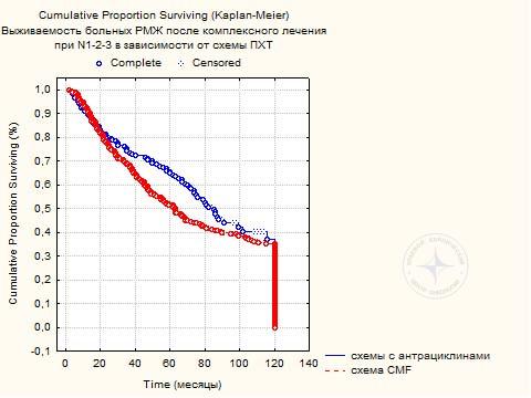 Диаграмма 10. Пяти и 10-летняя выживаемость 535 больной РМЖ при N1-3М0 после комплексного лечения в зависимости от схемы ПХТ (р=0,04).