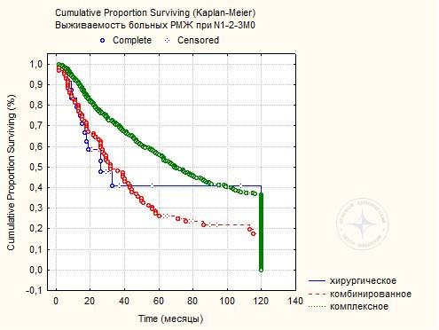 Диаграмма 11. Пяти и 10-летняя выживаемость 660 больных РМЖ  при N1-3М0 в зависимости от метода лечения.