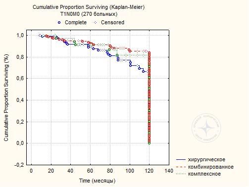 Диаграмма 12. Пяти и 10-летняя выживаемость 270 больных РМЖ  при T1N0M0 после хирургического, комбинированного и комплексного лечения.