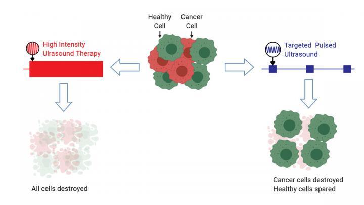 Создана прорывная технология уничтожения раковых клеток ультразвуком